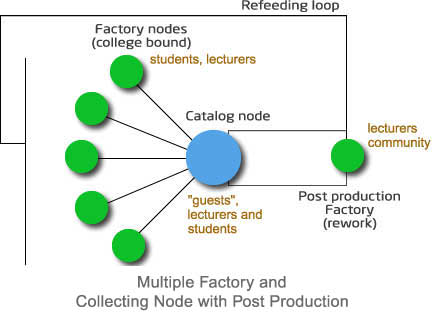 multiple factory topology w postproc.jpg