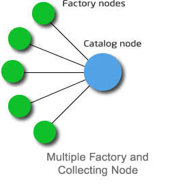 multiple factory topology.jpg