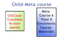 Created - a child course and a meta course.