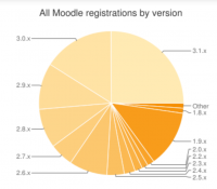 All Moodle registrations by version in july 2016.png