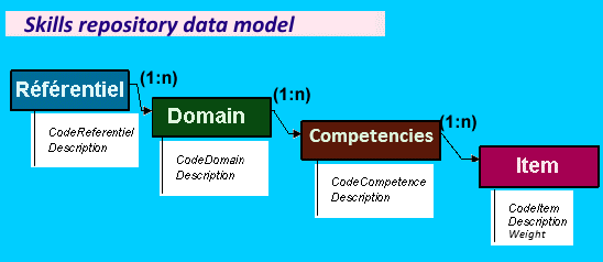 Relational scheme of a skills repository