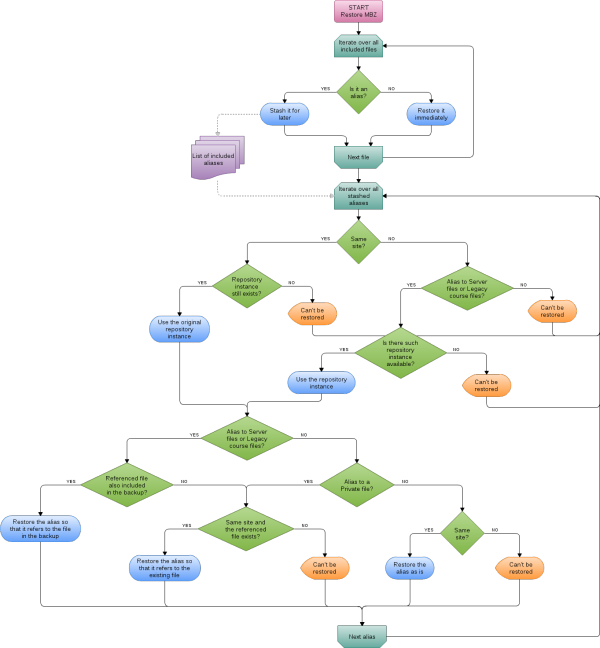 file-aliases-restore-flowchart.png