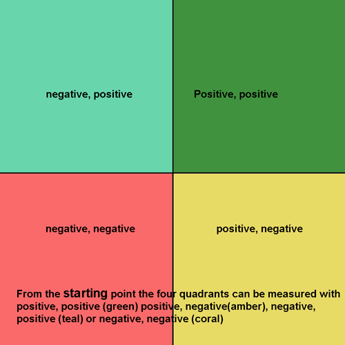 co-ordquadrants.png