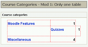 Course Categories-Mod1 Only one table outlined.png
