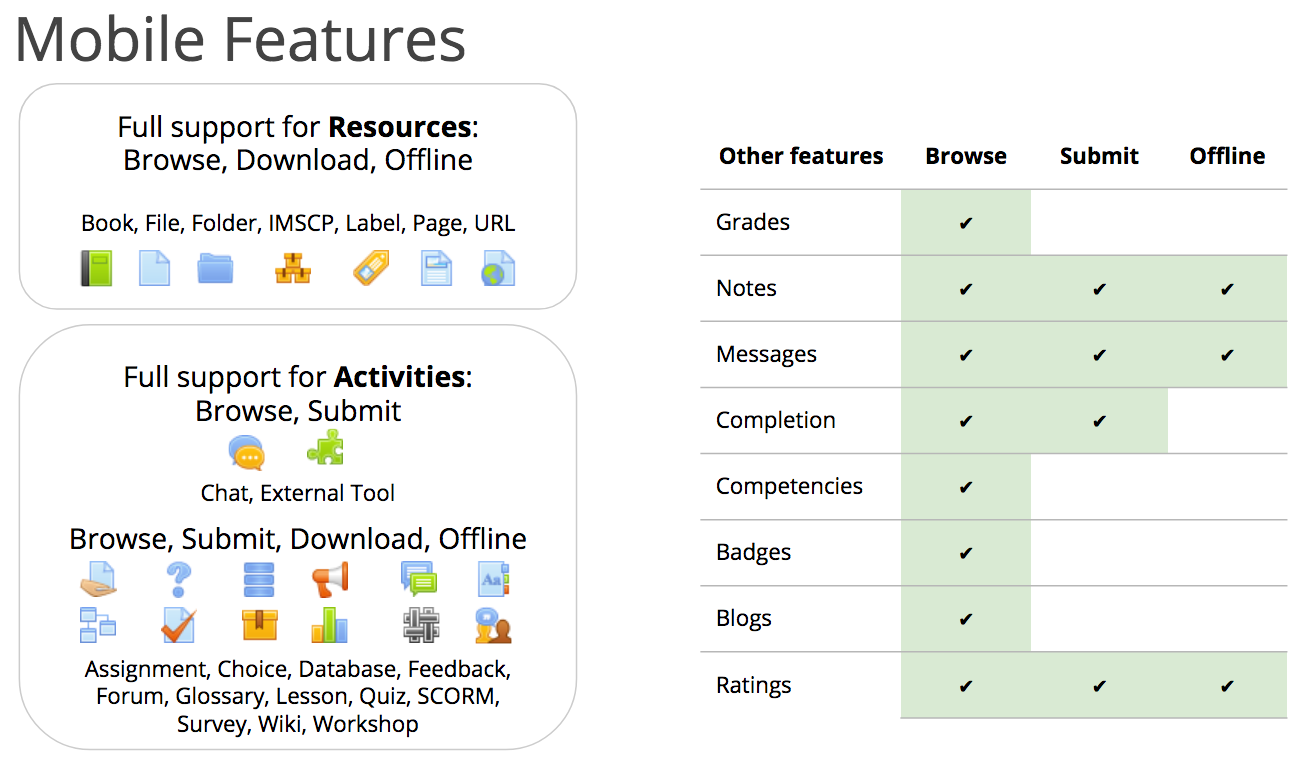 moodlemobile activities resources.png