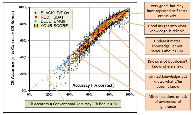 Using certainty-based marking - MoodleDocs