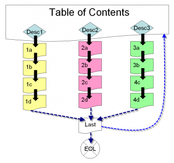 Lesson with Table of Content schema