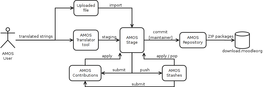amos-workflow.png