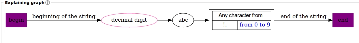 graph for regex ^\dabc[!,0-9]$