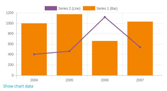 Charts API - MoodleDocs