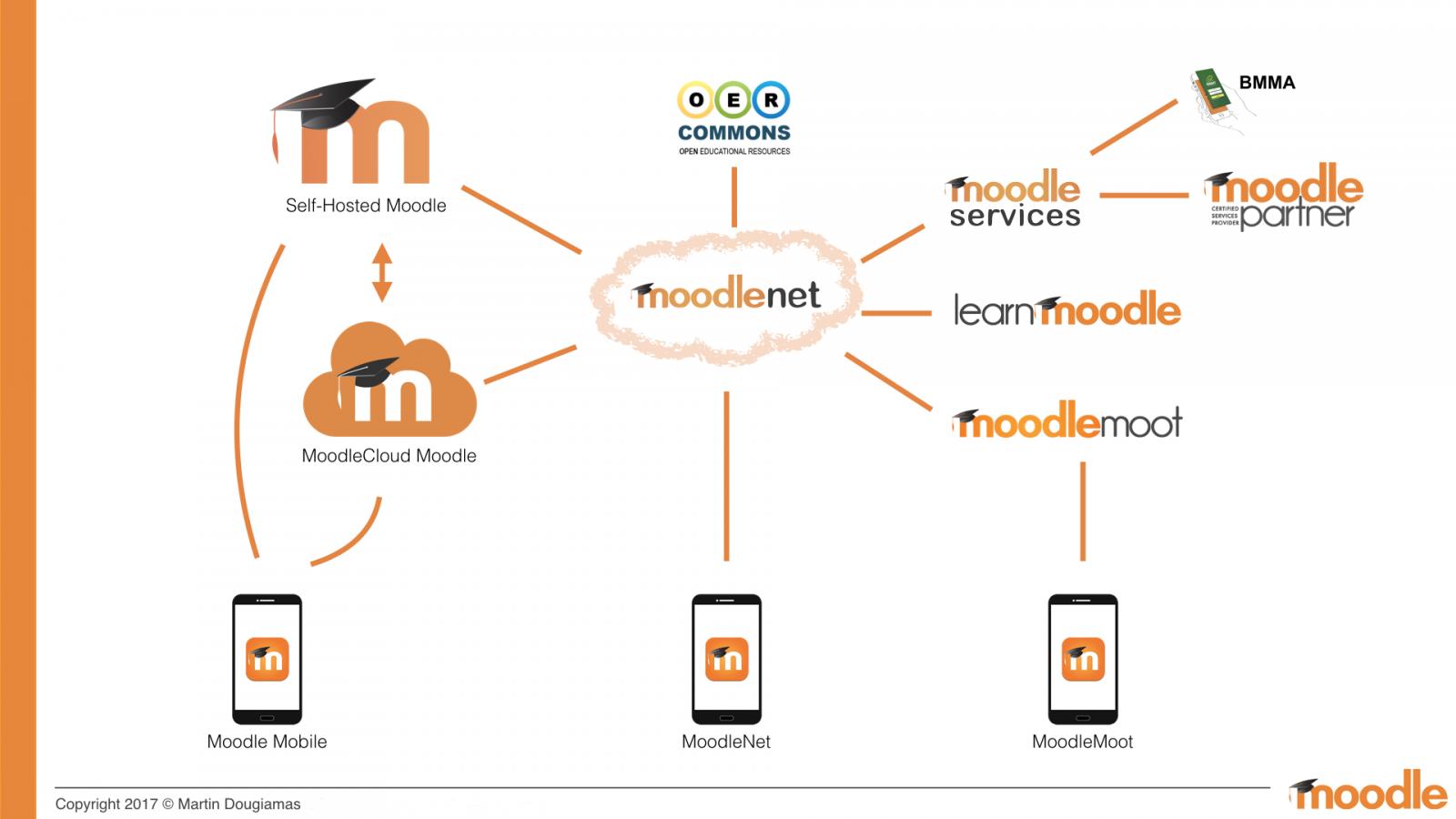 MoodleNet ecosystem