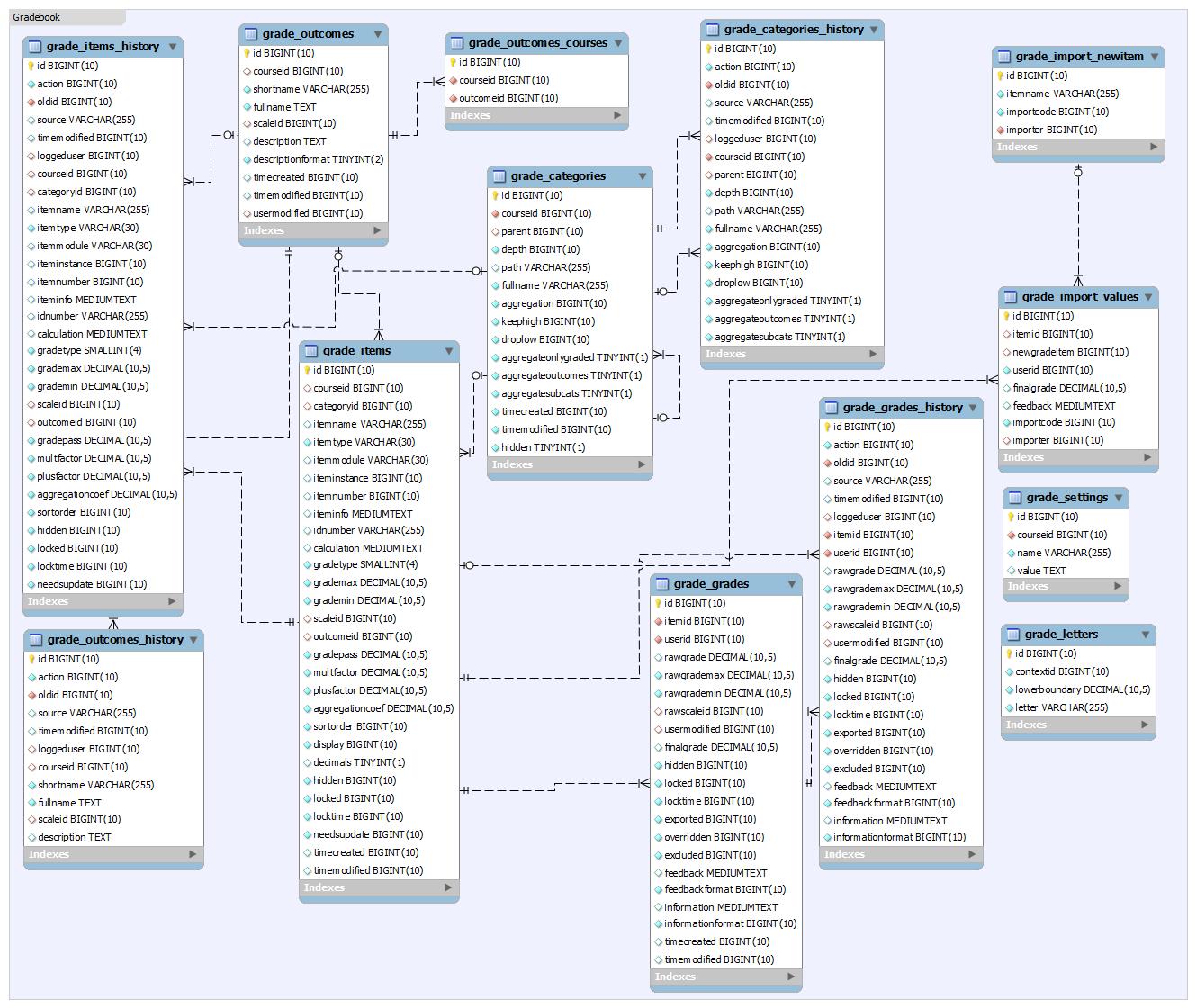 Database Schema Introduction Moodledocs