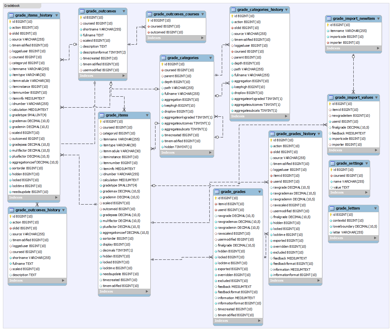 forex customer database