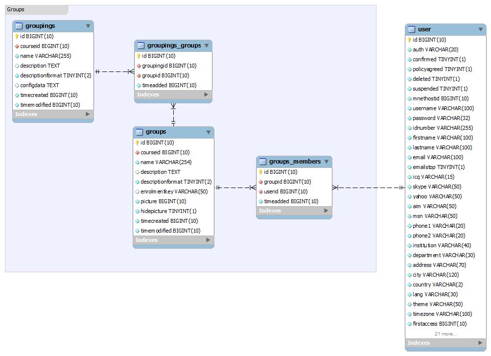 Database schema introduction - MoodleDocs