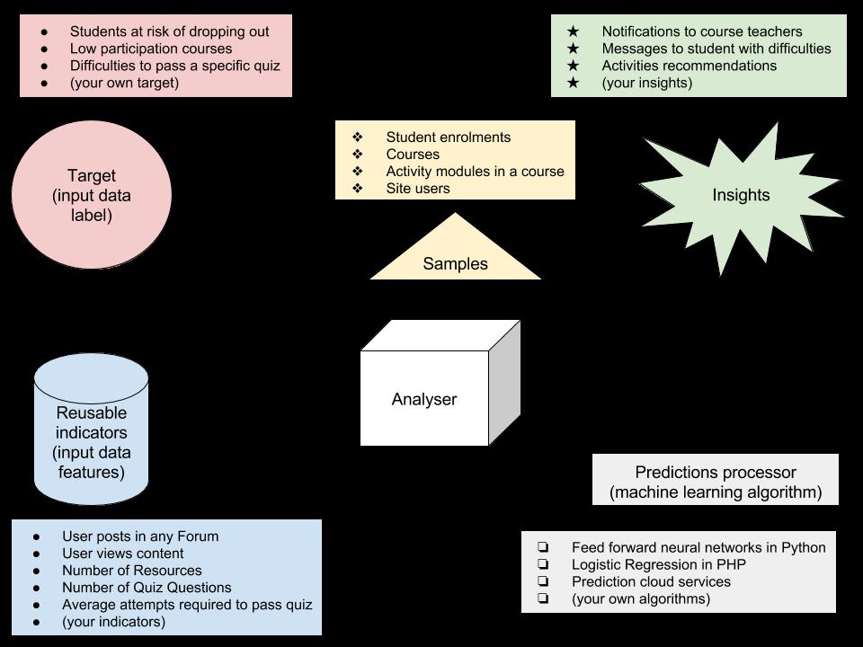 Analytics API - MoodleDocs