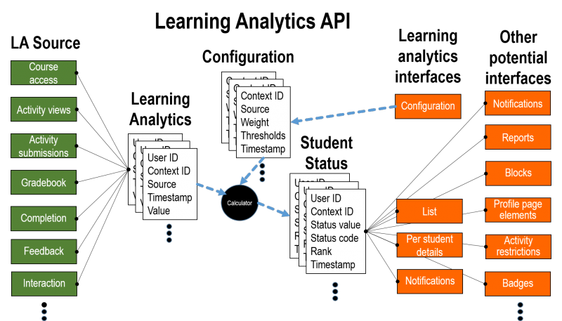 Learning Analytics API diagram.png