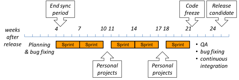 Dev sprint calendar.png
