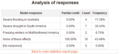 Analysis of responses to a MCQ